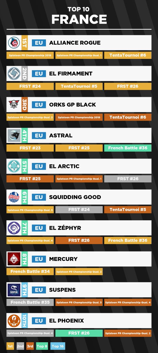 #Season5 Final Report #Splatoon2 FRA Power Rankings  1. @AllianceRogueFR  2. @Extralamars Firmament 3. @orKsGP Black 4. @Astral_sp2  5. @Extralamars Arctic 6. @SquiddingGood  7. @Extralamars Zephyr 8. Mercury 9. @SuspensTeam  10. @Extralamars Phoenix<br>http://pic.twitter.com/WzVOksOkiQ