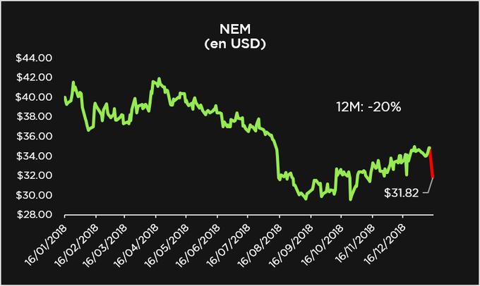 Newmont Mining buscará entregar el dividendo anual más alto entre los productores de oro, USD$ por acción. La noticia no fue bien recibida lo que tiró el precio de sus acciones más de 8% el lunes a USD$ por título. #TRMX #BolsaMx Photo