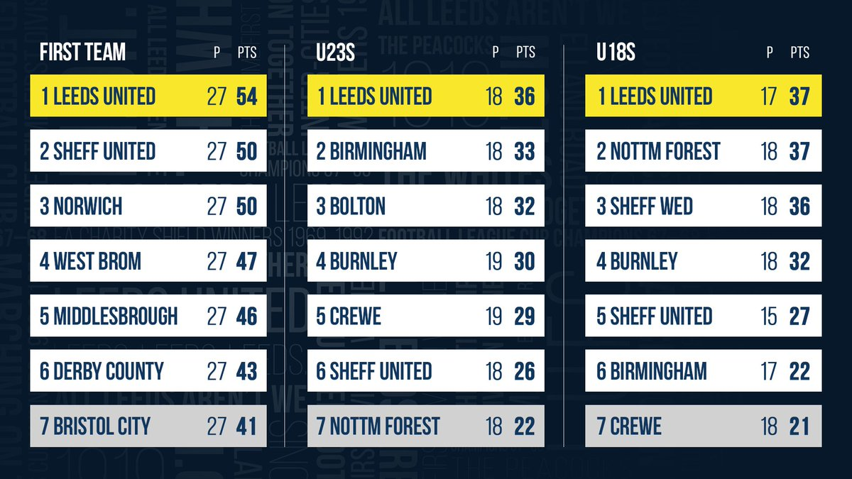 🔝 of the Sky Bet Championship 🔝 of the U23 PDL North 🔝 of the U18 PDL 2 North  #MondayMotivation