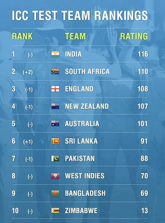 ICC Test Team Rankings..