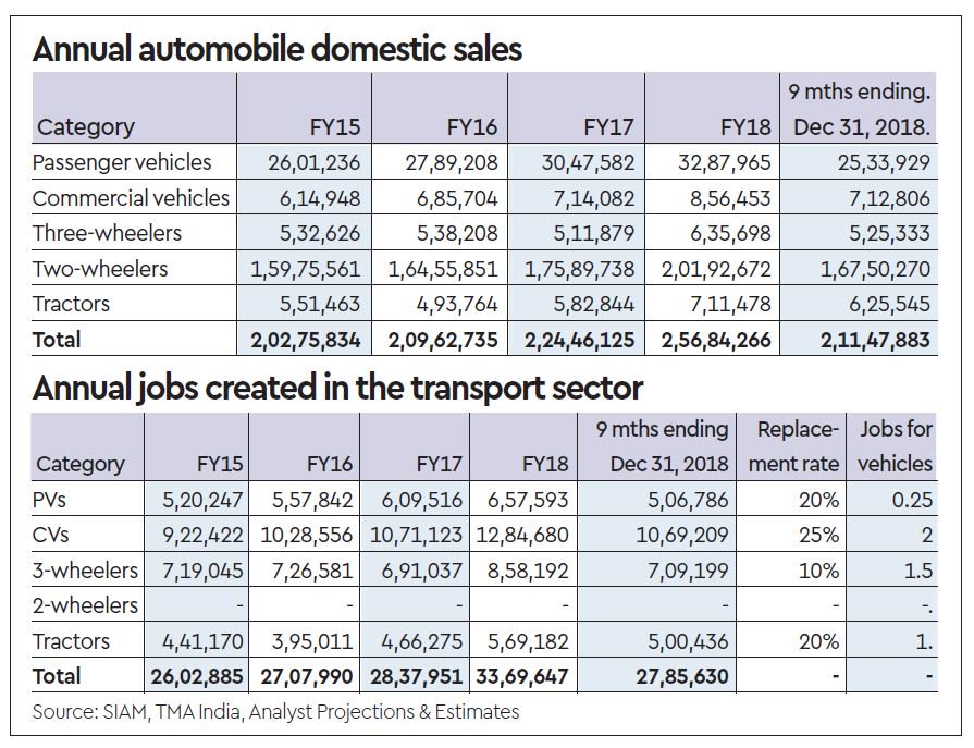 Opinion by @TVMohandasPai & @baidtothebone | Every vehicle that is purchased in India creates jobs. Transport sector alone contributed almost 3.4 million jobs in FY17-18, with additional 2.8 million jobs created in 9 months ended Dec 31, 2018   Read mhttps://t.co/PNnTqzk2mvore: