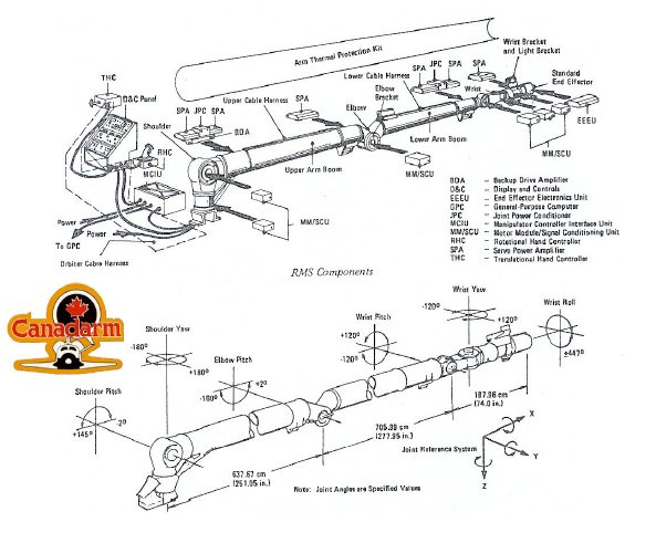 @nmpanek The most significant difference between the two types of Canadarm or RMS/SSRMS is that the Candarm (RMS) had one End Effector (hand), while the Canadarm2 (SSRMS) has one hand at either end and can walk end over end to a destination. https://