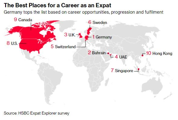 These are the best places for a career as an expat, according to HSBC: 1. Germany 2. Bahrain 3. Britain Photo