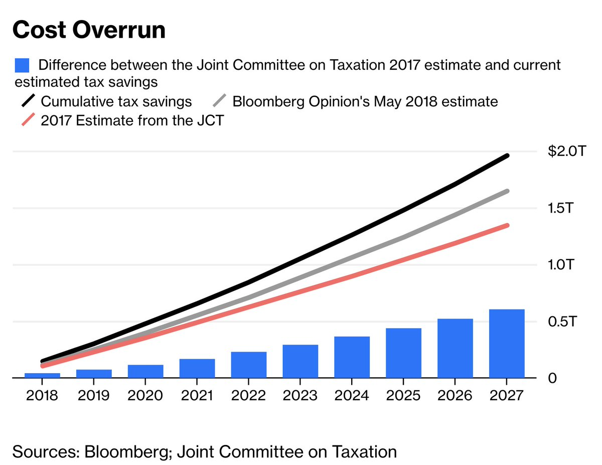 Trump's corporate tax cut is now estimated to cost $600 billion more than originally projected https://t.co/4RO0KThFc2 via  @BV