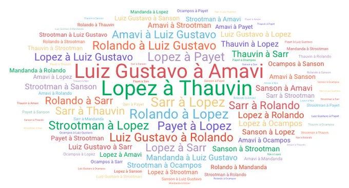 🔄Les combinaisons de passes #OMASM Meuilleure combinaison: Luiz Gustavo à Amavi (23 passes) Moins bonne combinaison: Thauvin à Payet (1) #StatsOMP Photo
