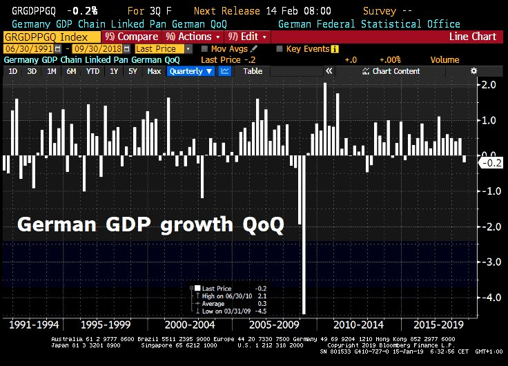 Good Morning from Germany which could already entered recession. Catastrophic fall in industrial production in Nov— after neg GDP growth in Q3—has raised fears that Germany is in tech recession. Today Fed Stat Office will publish 1st estimates. Would be first recession since 2012