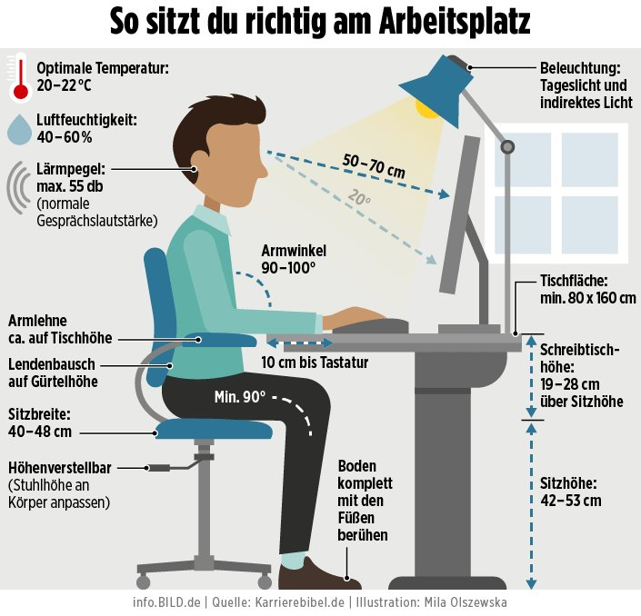 Infobild On Twitter Richtig Sitzen Im Büro