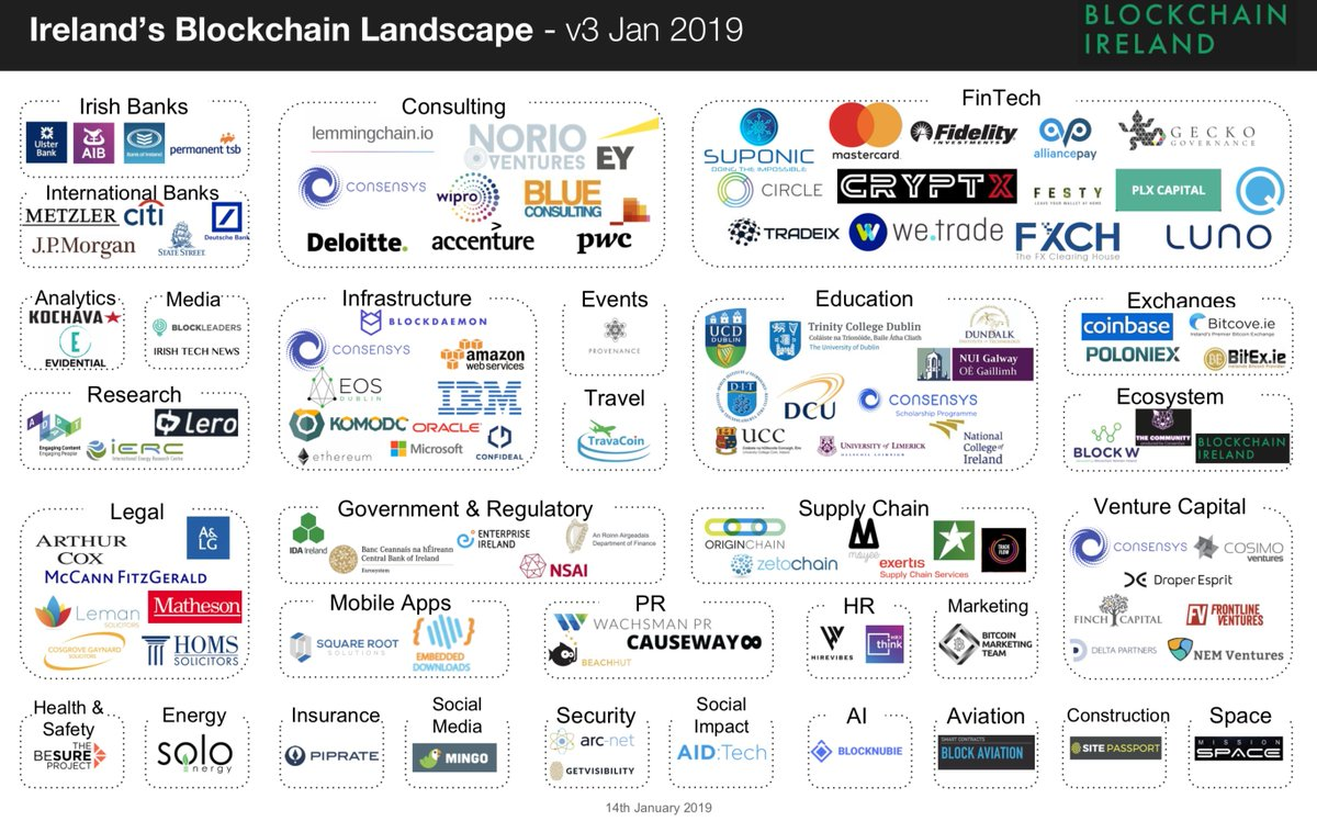 blockchainireland hashtag on Twitter