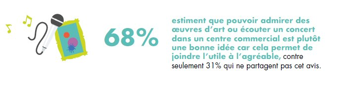 [ETUDE CONSO – #Retailscope2018]  Le centre commercial, nouveau lieu de #culture ? 68% des Français y sont favorables