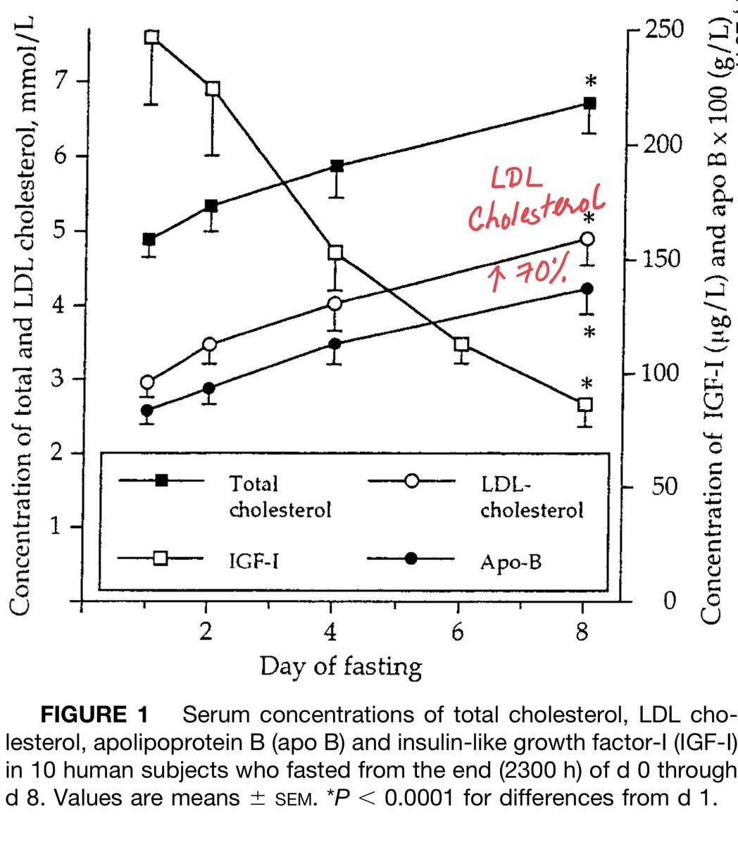 thus, increase in kb with fasting will by default increase both cholesterol  and ldl cholesterol  see figures below   pic twitter com/95ascnsypj