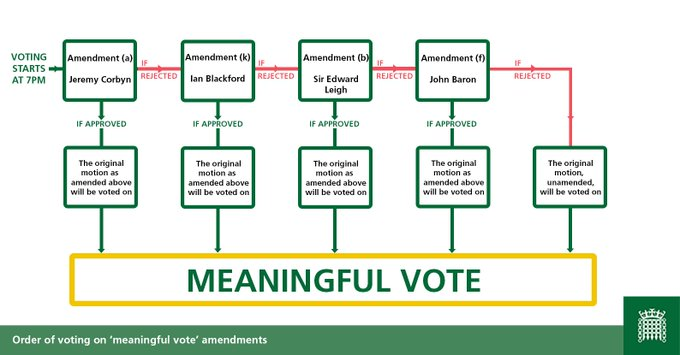 This is a diagram explaining the voting process for amendments to the 'meaningful vote'. The amendments will be taken one at a time. If any one is successful, the motion, as amended will voted on, and further amendments will not be considered.