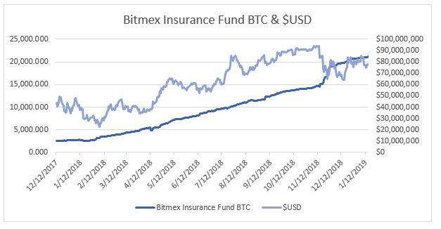 Bitmex Funding Chart