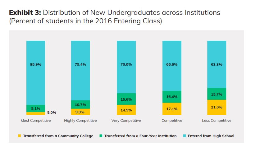 Study Finds Nearly 1 In 5 College >> Mark Elliott On Twitter Study Community College Graduates Excel