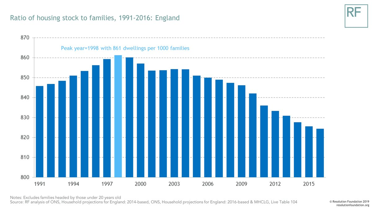 test Twitter Media - The one million missing homes? Our housing expert Lindsay Judge explores England's housing stock shortage - and how it has been getting worse over the last 20 years https://t.co/gUKCZucCq3 https://t.co/YYmpV8zV0t