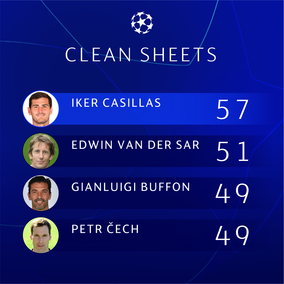 Most clean sheets in #UCL history   *group stage to final only <br>http://pic.twitter.com/xUpKd3QFJ7