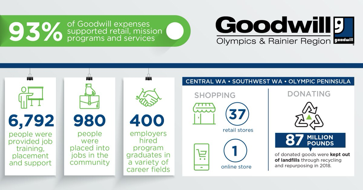 Training Programs Goodwill