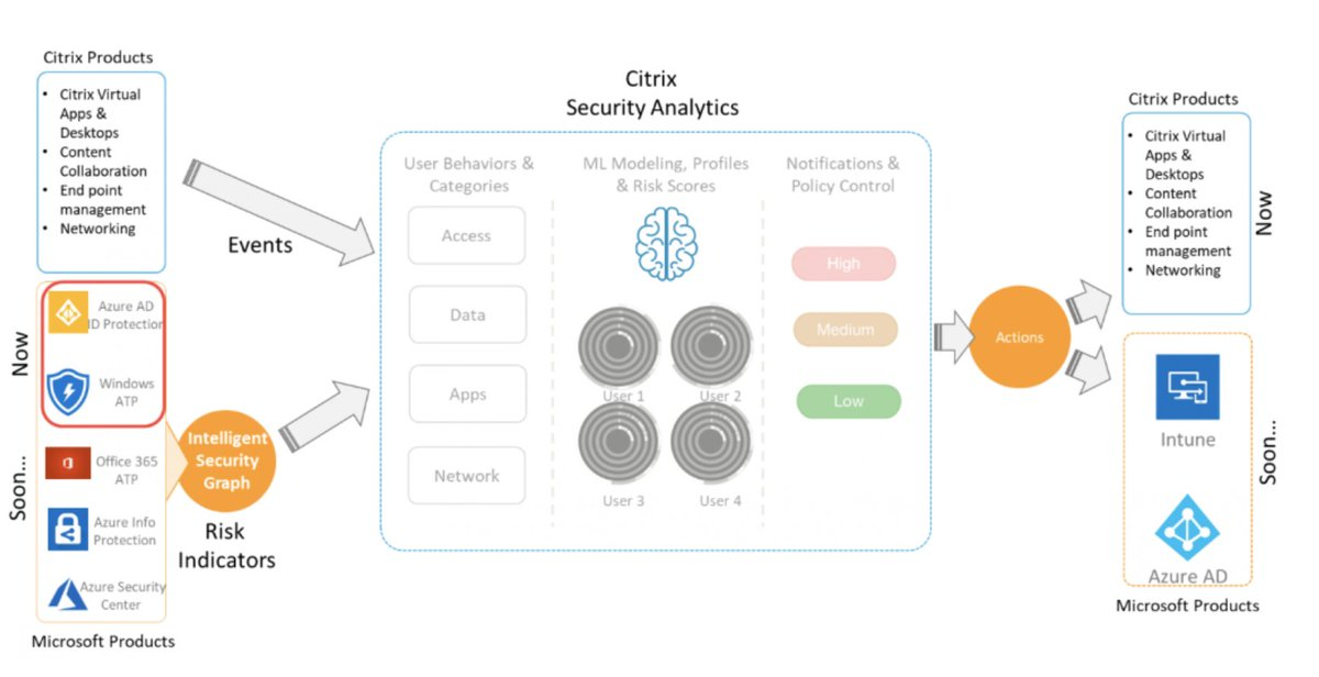 citrixsecure hashtag on Twitter
