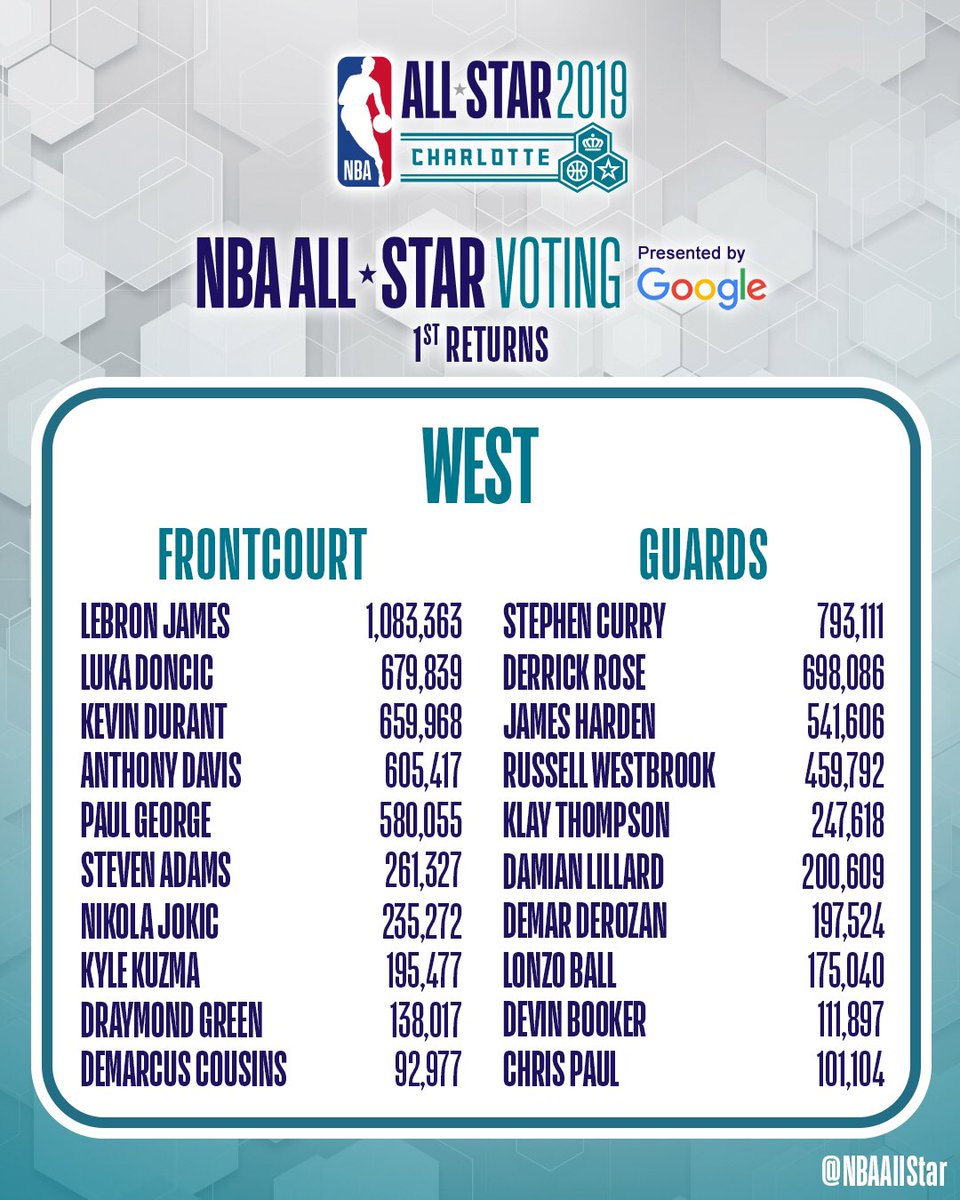 e12731ea061 2020 NBA All-Star on Twitter