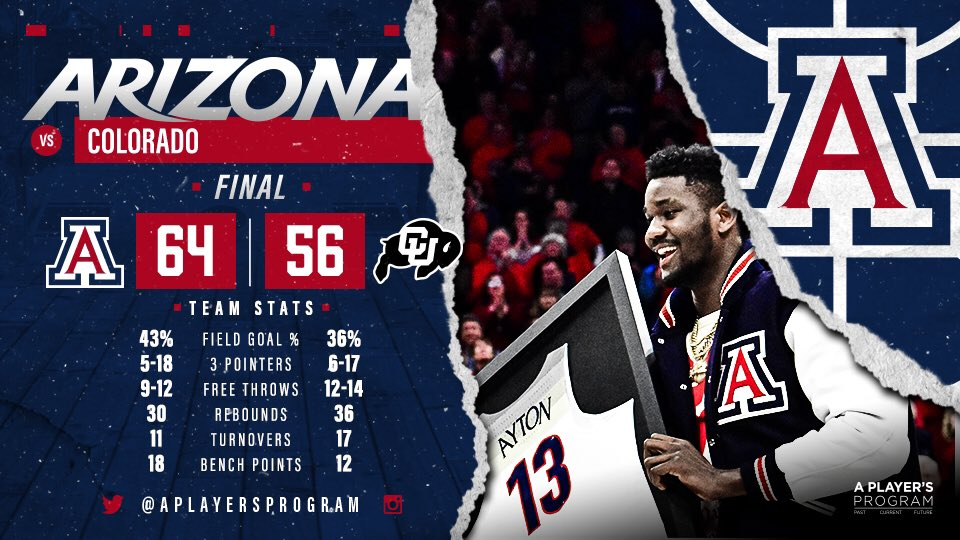 FINAL from McKale!   1-0 in conference play.   #APlayersProgram