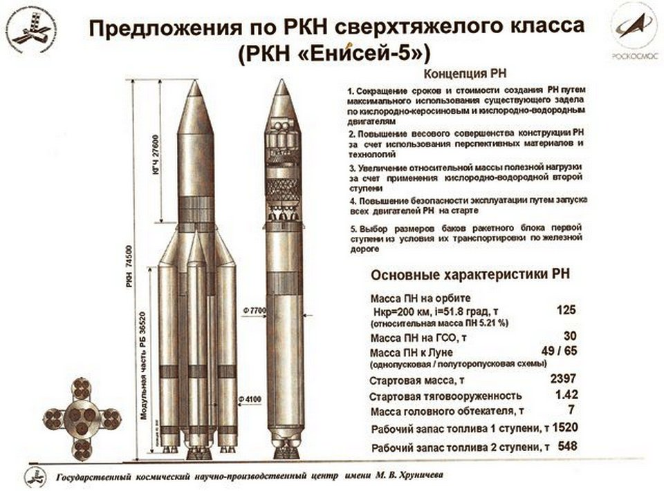 Russian Launch Vehicles and their Spacecraft: Thoughts & News - Page 15 DwDkpcKXQAAsC6I?format=jpg