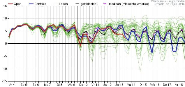 Sturmwetter On Twitter Temperaturen Die Nächsten 10 Bis 14 Tage