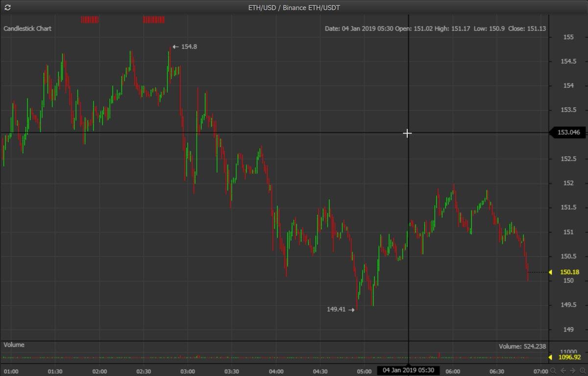 btc eth usd chart