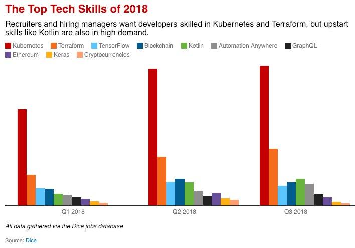 k8s skill demand