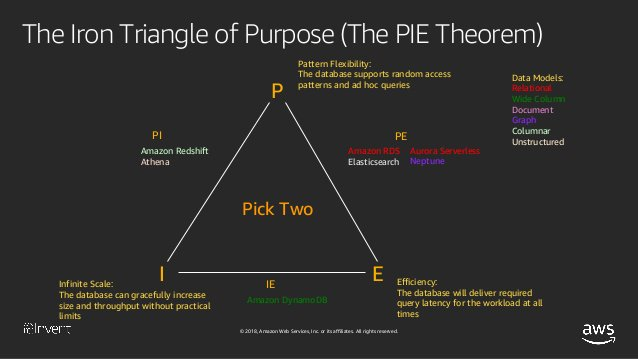 Why the PIE theorem is more relevant than the CAP theorem
