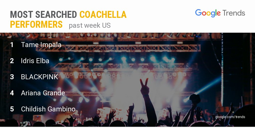 Excited for the #Coachella lineup?  Check out the most searched performers!