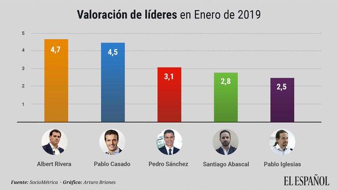 👋 ¡Buenos días y #FelizSábado @Albert_Rivera, el líder mejor valorado por los españoles, según esta encuesta de @elespanolcom. Cada vez más ciudadanos apoyan un nuevo proyecto nacional de unión, libertad e igualdad. ¡Seguimos! ➡️ Foto