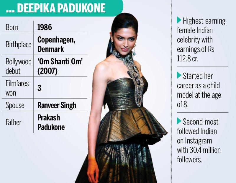 Deepika Padukone Second Most Followed Indian Celeb On ...