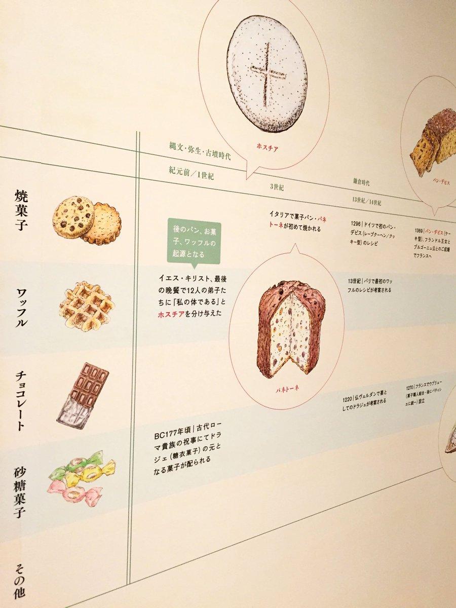 竹中大工道具館 On Twitter 企画展洋菓子の道具たち1215より
