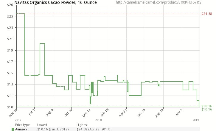 Navitas Organics Cacao Powder, 16 Ounce - $10.00 (WAS $14) LINK: amzn.to/2RuhWp7 PRICE HISTORY (attached):