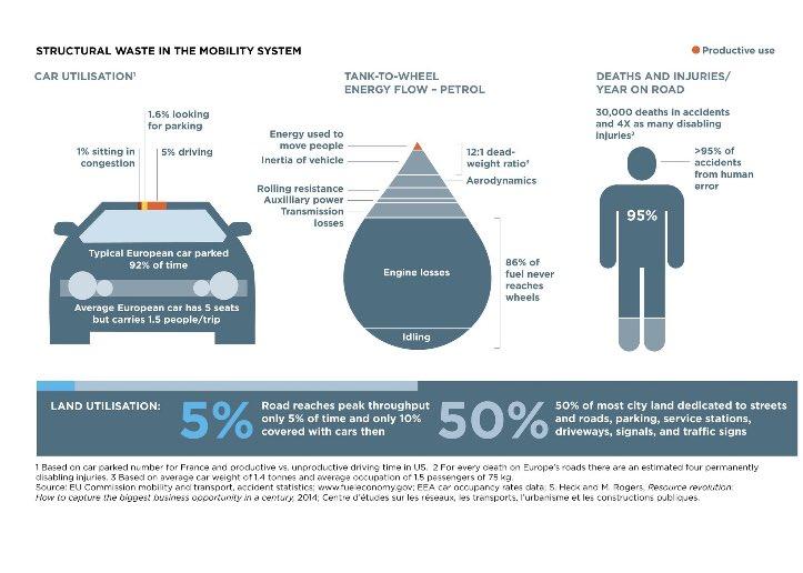 Este gráfico muestra que los coches son un desperdicio total de espacio y de energía. En Europa están estacionados el 92% del tiempo pero el 50% del espacio de las ciudades está dedicado a ellos. Hay que diseñar las ciudades para las personas, no para coches, y sacar los coches!