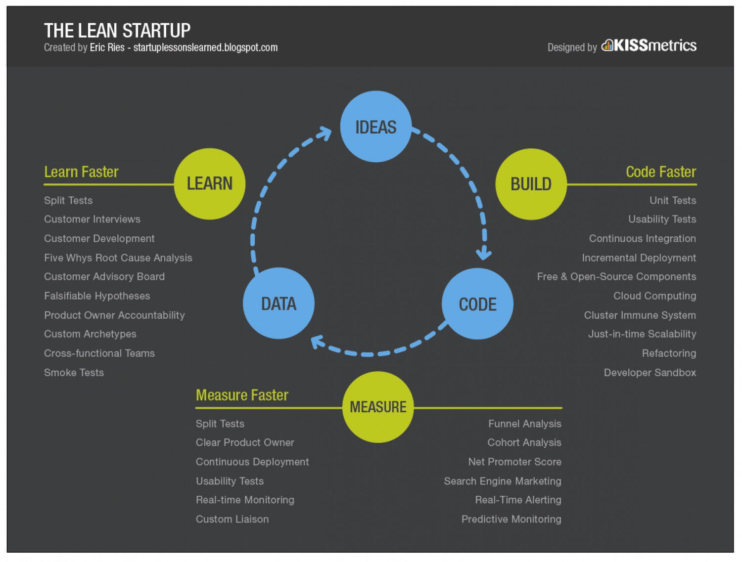 Lean Startup Infographic