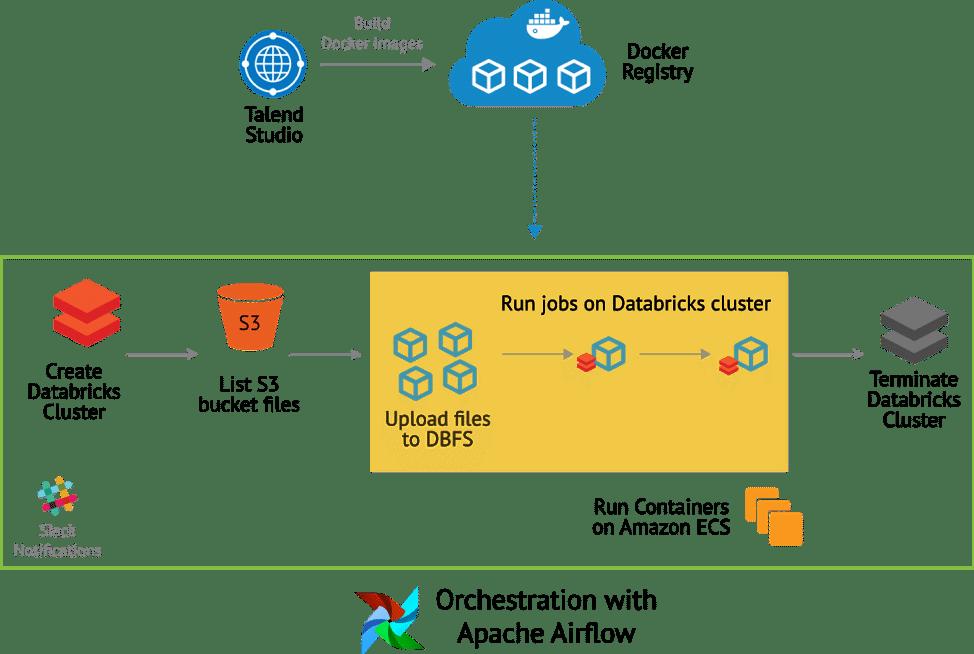 Docker Hub Apache Airflow
