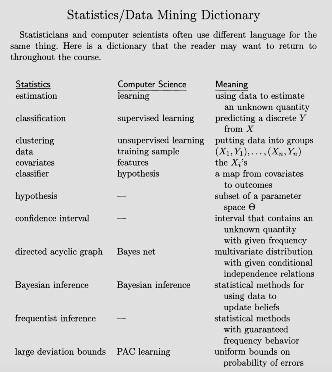 test Twitter Media - Stats & Data Mining - know your vocabulary - by Larry Wasserman #MachineLearning #DataMining https://t.co/TFycmS9B45
