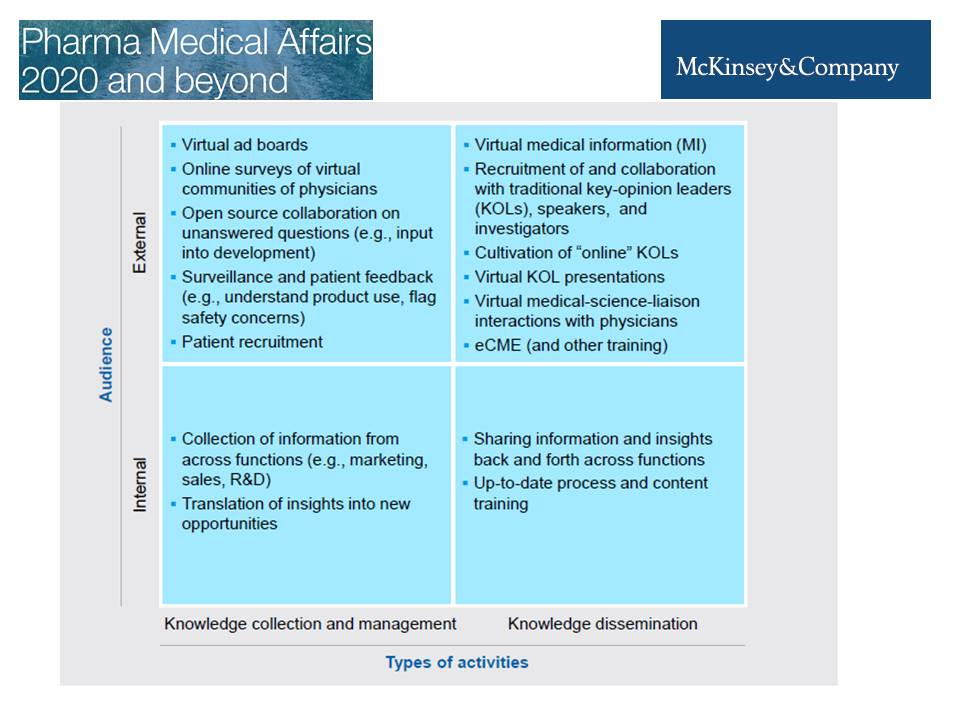 Medical Affairs are becoming Virtual, according to #McKinsey & Company:  https://www.mckinsey.com/~/media/mckinsey/dotcom/client_service/pharma%20and%20medical%20products/pmp%20new/pdfs/pharma_medical_affairs_2020.ashx…
