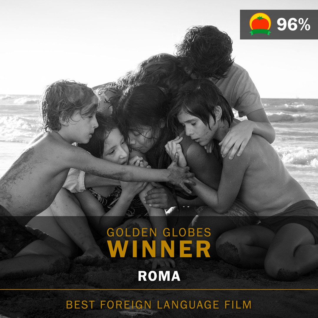 #Roma (96%) wins Best Foreign Language Film at the #GoldenGIobes