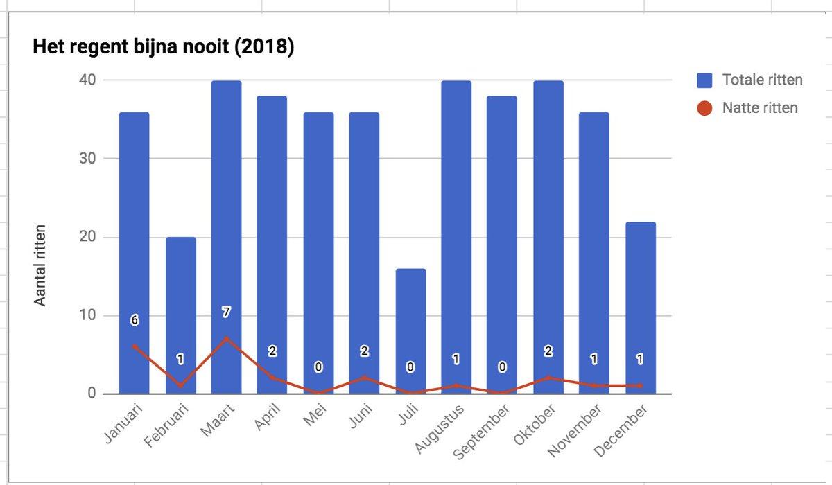 Pim Rakers On Twitter Fazit 2018 Fahrten Insgesamt 398 3582 Km