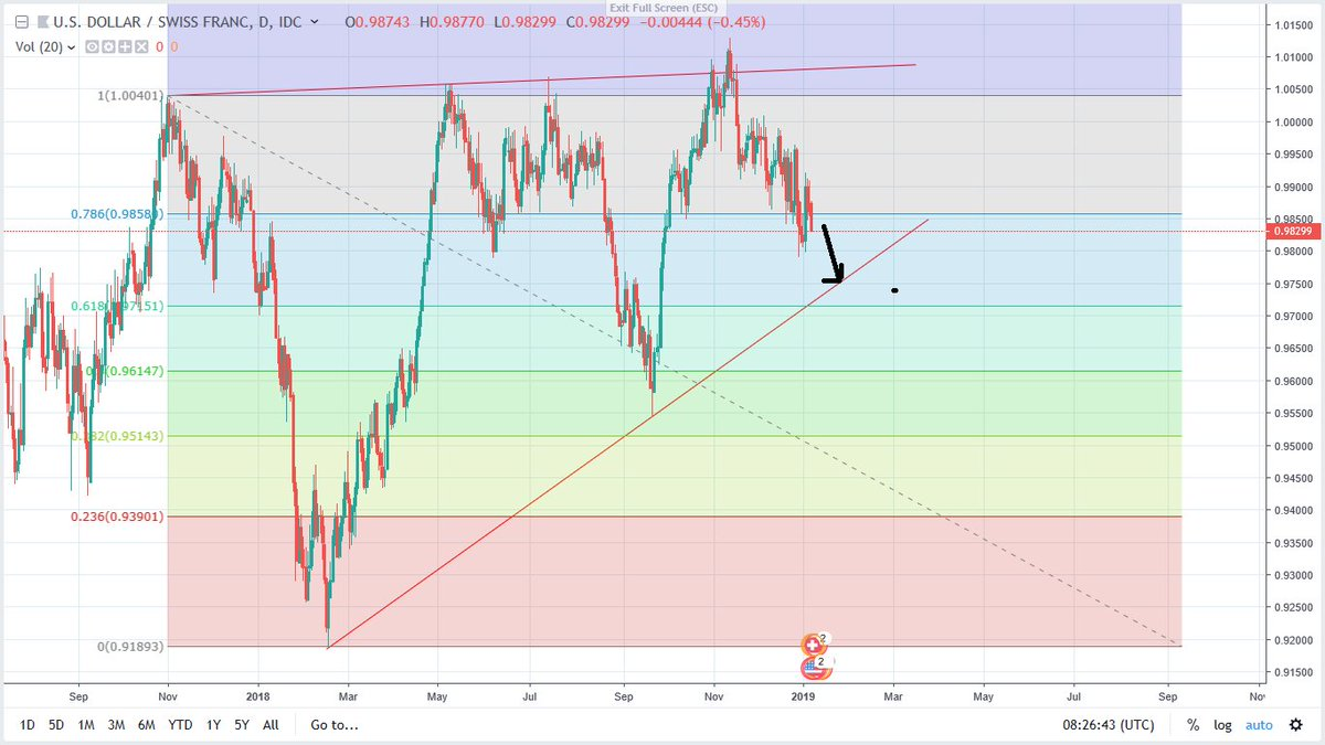 Forextradingroom Technical Ysis Usdchf Short Potential Rising Wedge Formation Were Looking For A Retracement To The Key Support Look 97 855 Area