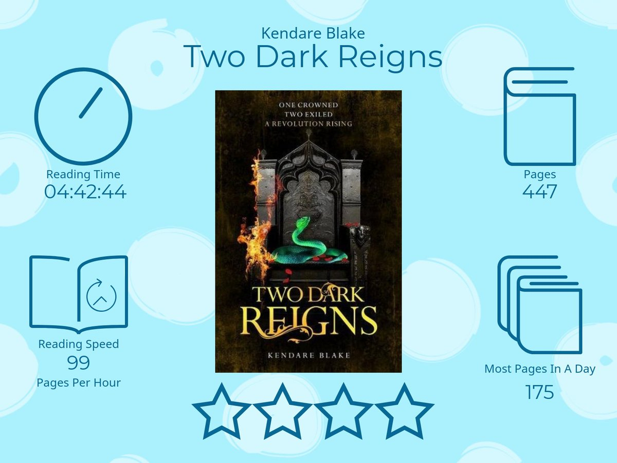Two Dark Reigns by Kendare Blake 4 Stars 4 Hours 42 Minutes 44 Seconds reading time 447 Pages Most pages read in a day 175 99 Pages per Hour