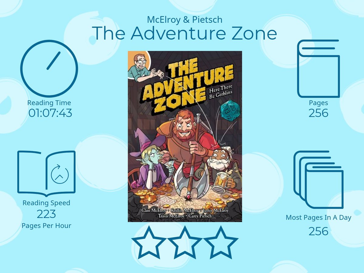 The Adventure Zone by McElroy and  Pietsch 3 Stars 1 Hour 07 Minutes 43 Seconds reading time 256 Pages Most pages read in a day 256 253 Pages per Hour