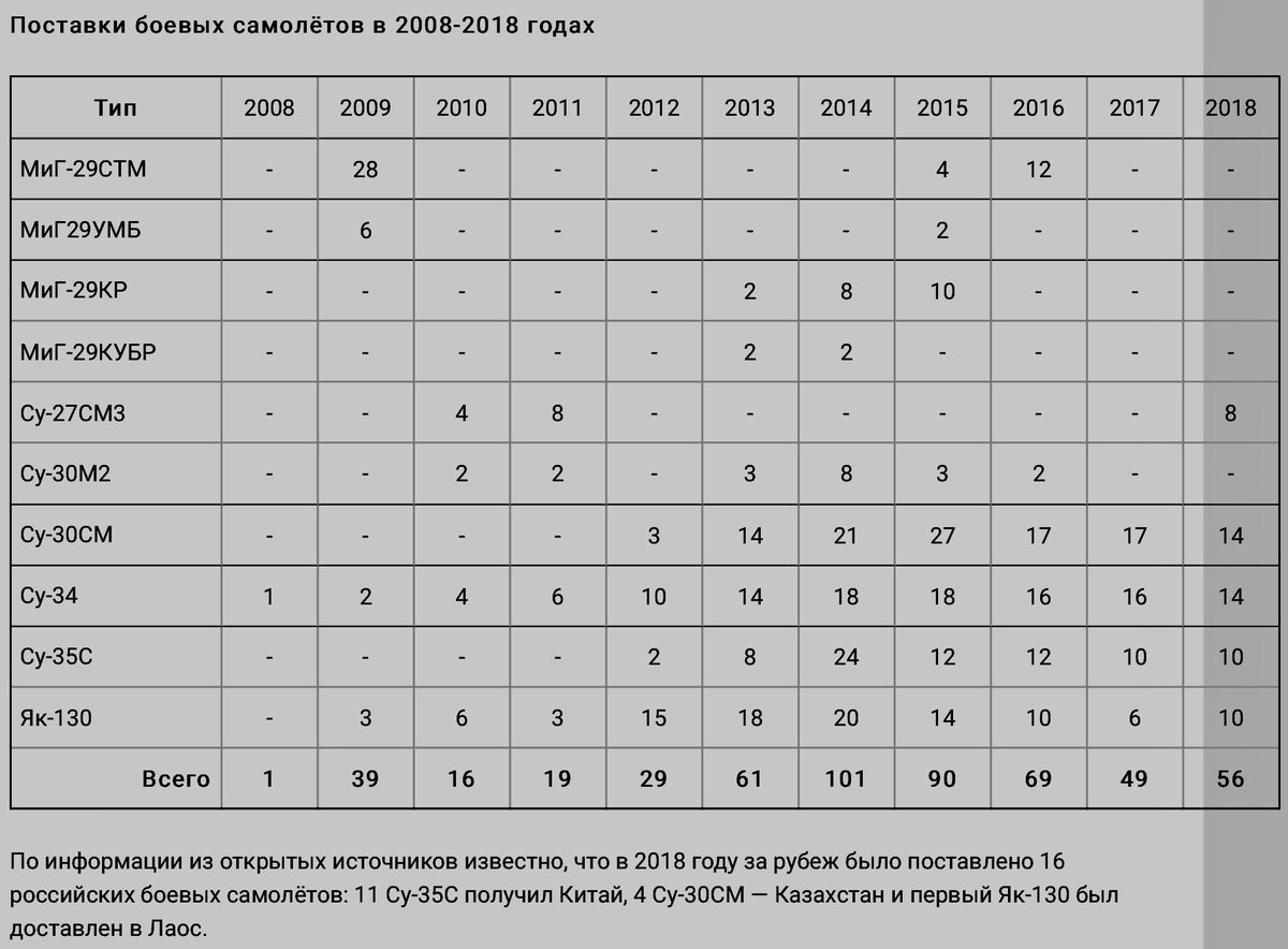 Russian Air Force numbers and procurement plans - Page 24 DwUWVuwWkAINtwi