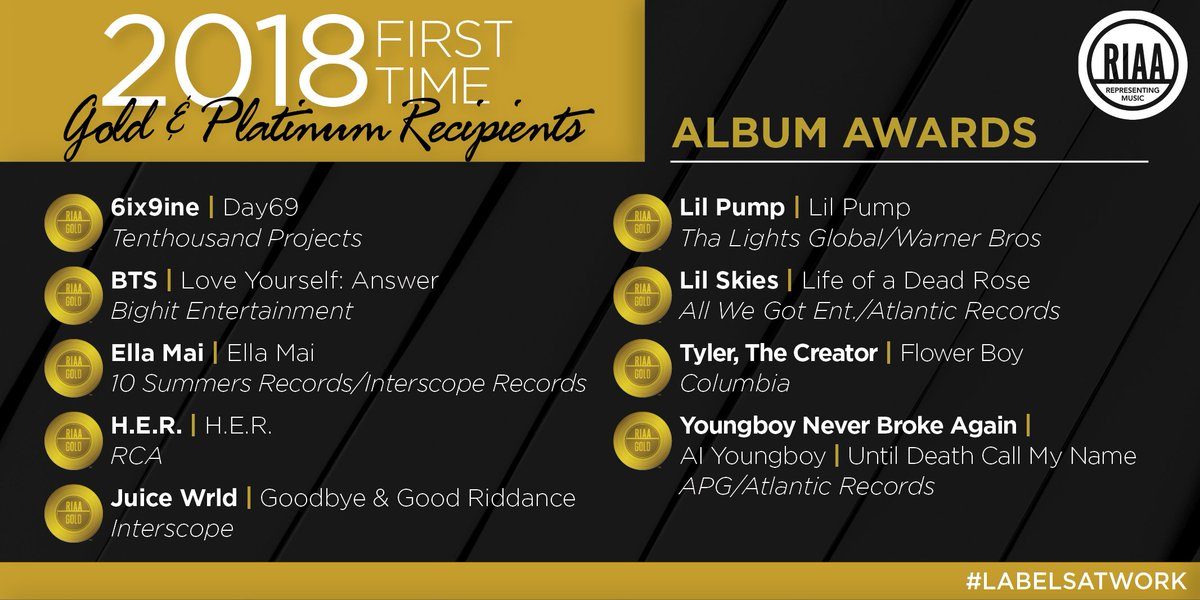 🎩🎩 off to the 9 artists/acts whose albums went #Gold for the FIRST TIME in 2018! Who's next? #labelsatwork 🎶 https://www.riaa.com/riaa-recognizes-2018s-first-time-gold-platinum-recipients/…