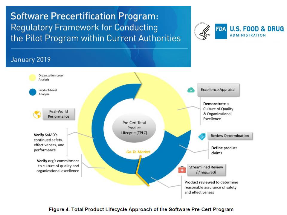 #FDA  Update on Pre-Cert Pilot: Software as a Medical Device (SaMD), the current focus is to establish processes for SaMD technologies, which may include software functions that use #AI artificial intelligence and machine learning algorithms: https://www.fda.gov/downloads/MedicalDevices/DigitalHealth/DigitalHealthPreCertProgram/UCM629278.pdf?utm_campaign=Digital%20Health%20Update%3A%20New%20FDA%20Pre-Cert%20Working%20Model%20Now%20Available&utm_medium=email&utm_source=Eloqua…