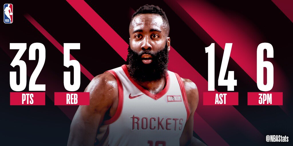 James Harden dishes out 14 AST to go along with 32 PTS, 6 3PM in the @HoustonRockets win. He extends his NBA record streak with 5+ 3PM to 10 games! #SAPStatLineOfTheNight <br>http://pic.twitter.com/Cfkdte5nzq