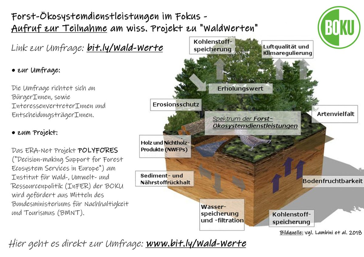 Media Tweets By Waldwerte Forest Ecosystem Services And