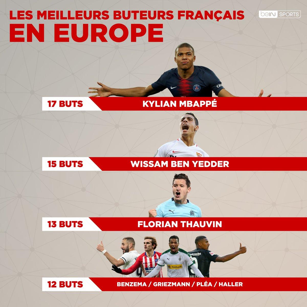 📊⚽️ Les meilleurs buteurs français en Europe 👍