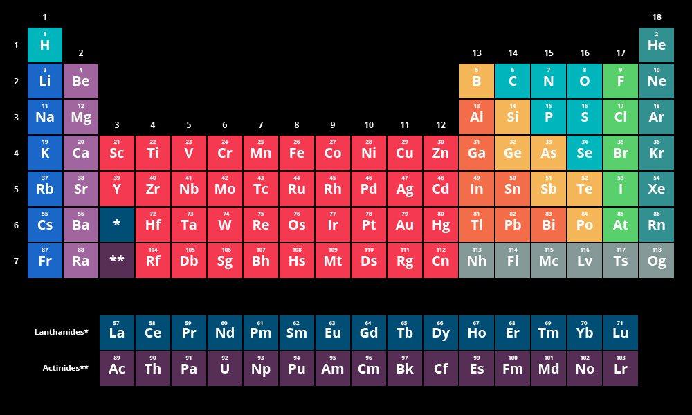 los nombres de los elementos proceden del latn y no exista esa letra que surgi a partir de la i iypt2019pictwittercom0urtvu4eqt